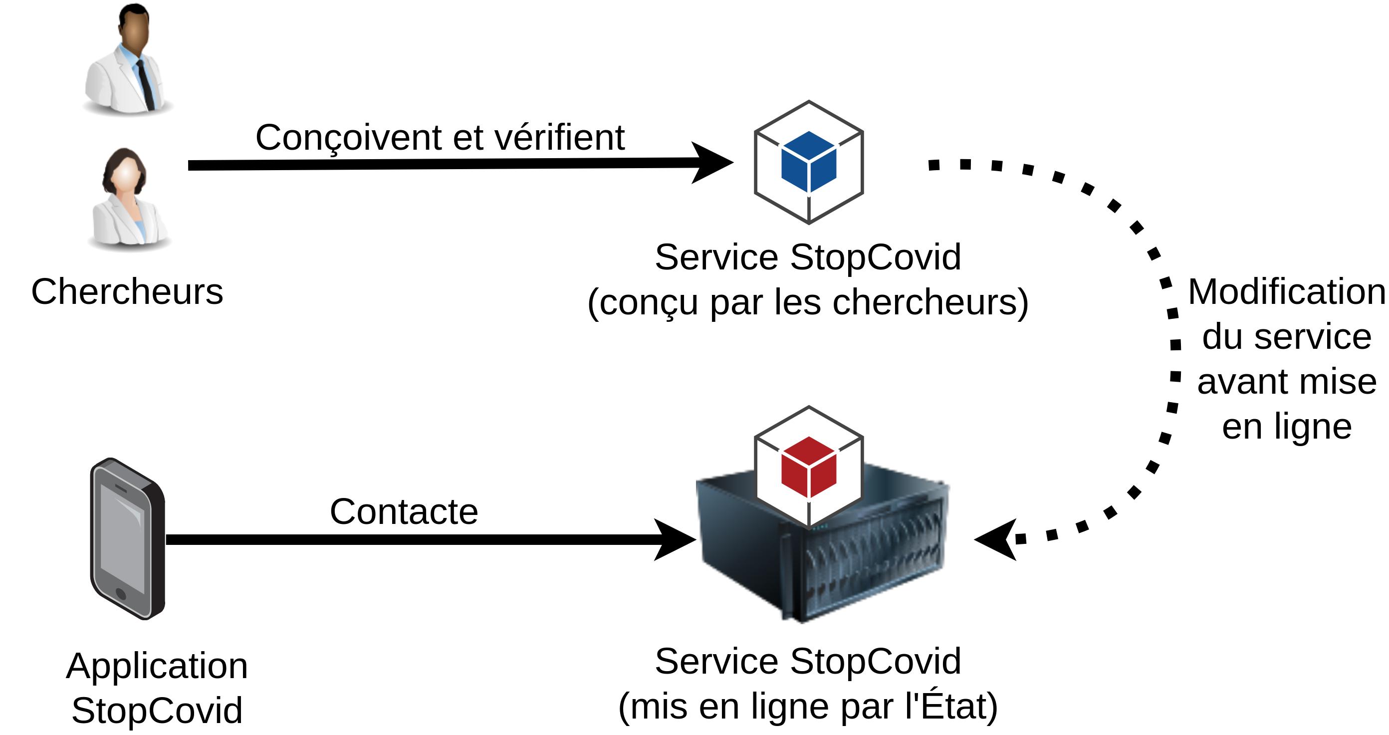 StopCovid, différence entre code source et déploiement